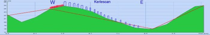 Profiles along spreading of Kerlescan alignments