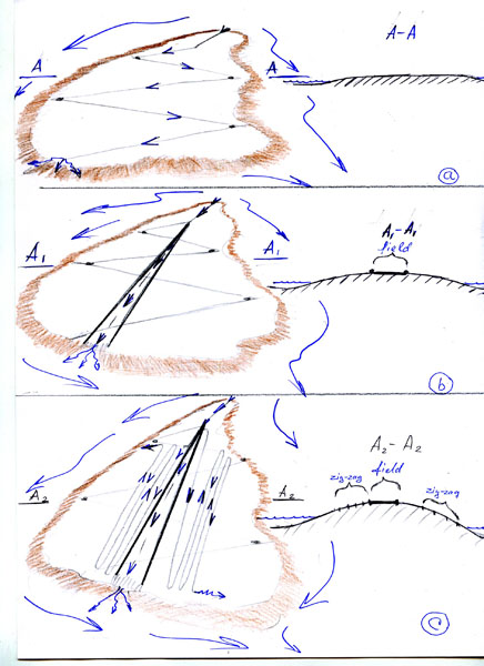 The diagram of the evolution of the geoglyphs in Figures a, b, c